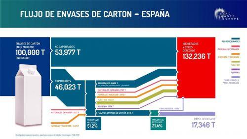 Un estudio desvela que España solo recicla el 21,5 % de los briks para bebidas
