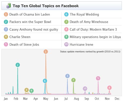 Facebook ya tiene ranking de los más comentados